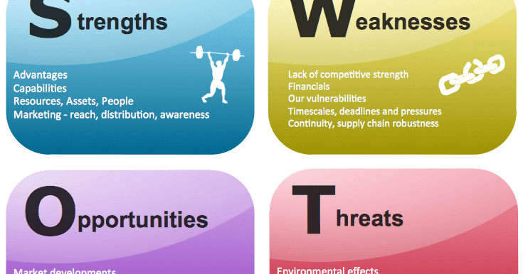 the internal strengths and weaknesses and external factors affecting adidas 2017-10-09  conducting a swot analysis of your business will enable you to make a solid strategic plan for your business's growth  strengths and weaknesses are internal to the company (think:  (external, positive factors.