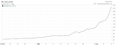 Chart Graph of BitCoins value