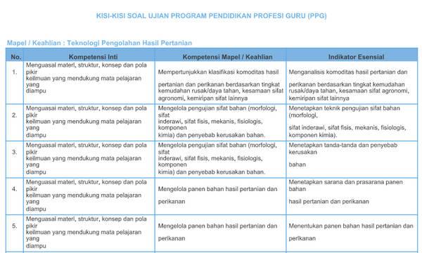 Kisi-Kisi Soal Pretest PPGJ SMK 2018 Teknologi Pengolahan Hasil Pertanian