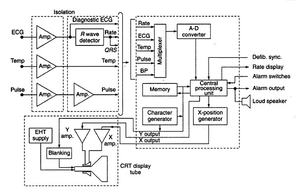 crt monitor block diagram | electronics repair and technology news,