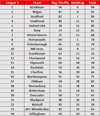 Season Handicap 2017/18 - League 1 Predictions