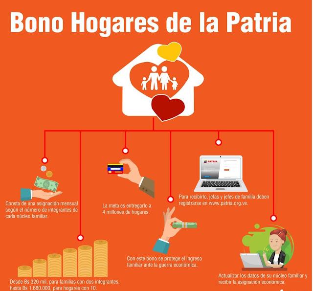 Resultado de imagen para Bono de la Mision Hogares de la Patria Deben actualizar sus Datos en https://www.patria.org.ve/login
