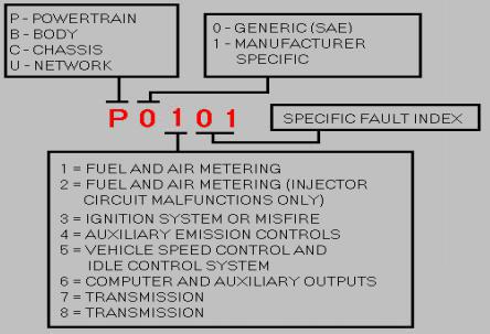Trouble Code P0101: Mass Air Flow Sensor Circuit Range Performance