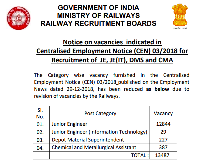 railway recruitment 2019,rrb junior engineer,rrb je jobs