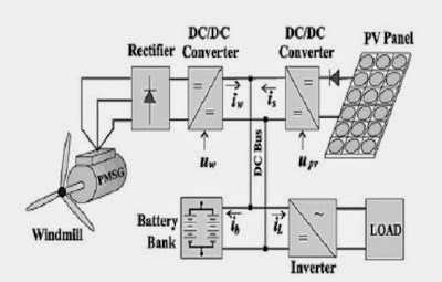 the general block diagram for a hybrid system ~ Electrical