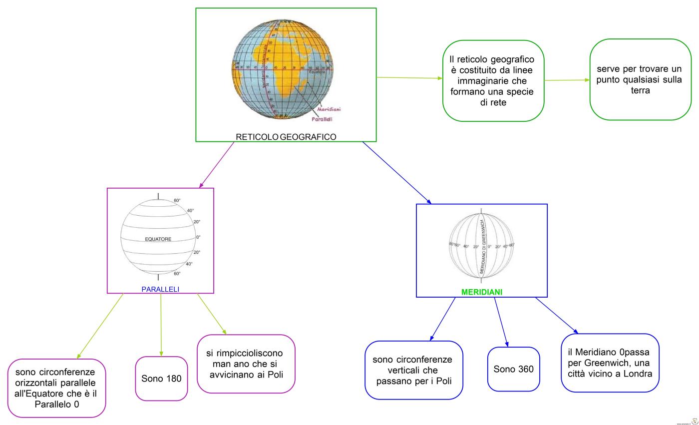 Diario di scuola latitudine e longitudine mappe for 1 casa di storia