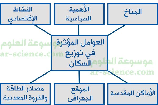 بالتعاون مع مجموعتي ، أصمم خارطة مفهوم تبين أبرز العوامل المؤثرة في توزيع السكان في المملكة