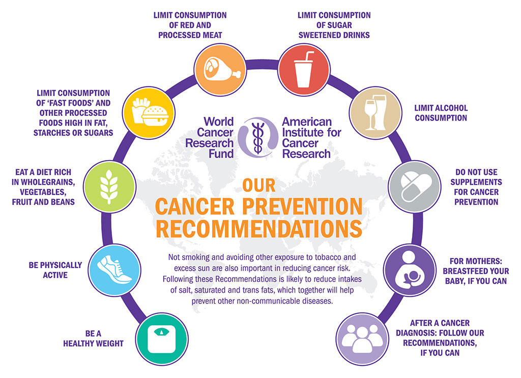 Reliable Cancer Info
