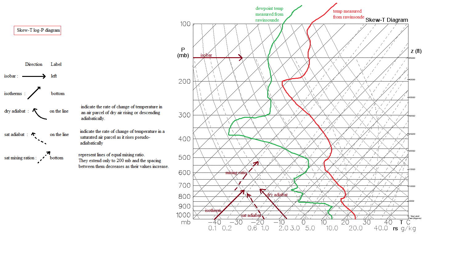 Deyong Xu's blogs: thermodynamic diagram