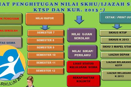 Aplikasi SKHUS SD Tahun 2017 KTSP dan Kurikulum 2013