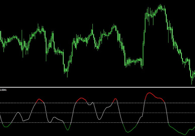 Indikator scalping Price Oscillator