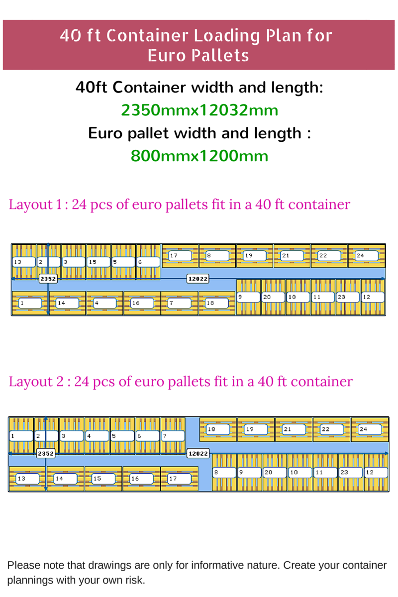 How Many Euro Pallets Fit In A 40 Ft Container