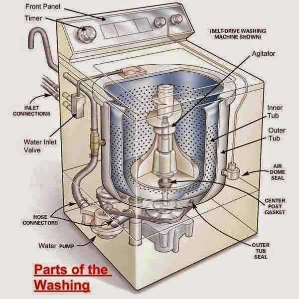 Front Load Washer Parts Diagram Star Delta Starter Wiring Motor Of Washing Machine - Eee Community
