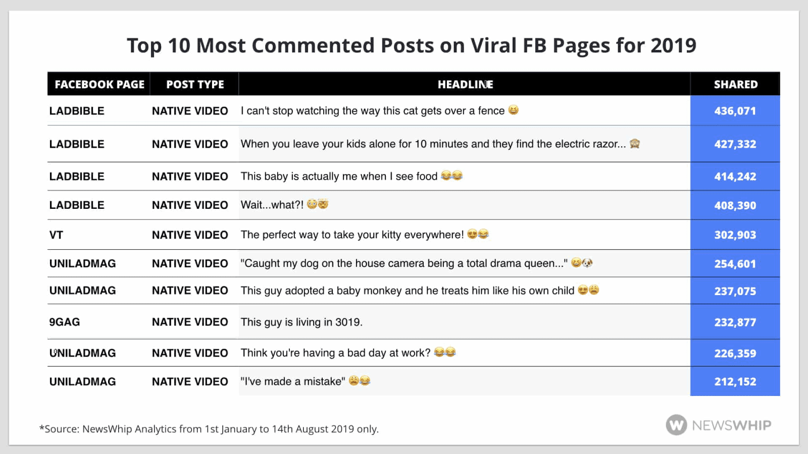 top 10 most commented posts on viral Facebook Pages