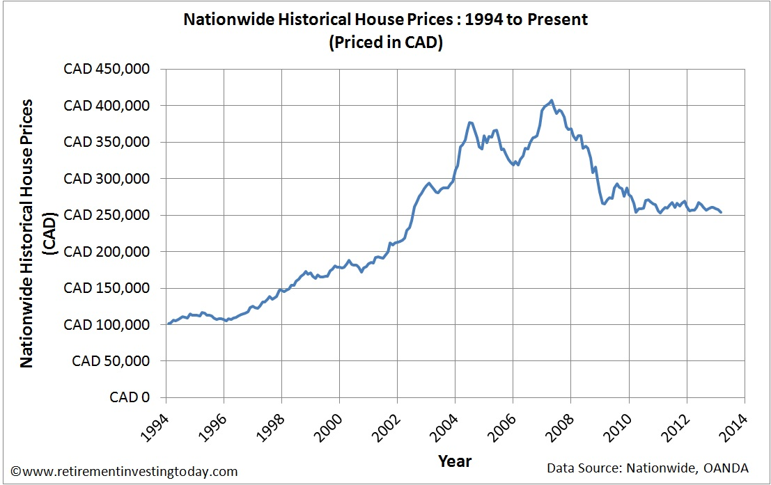UK Housing Priced in Canadian Dollars