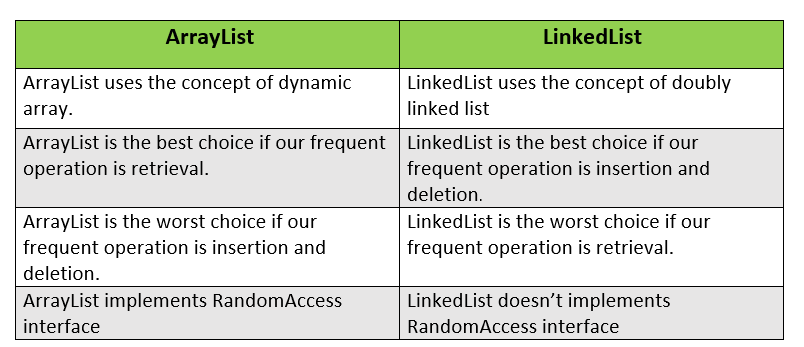 ArrayList vs LinkedList in Java