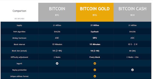 So sánh BTC BTG BCH