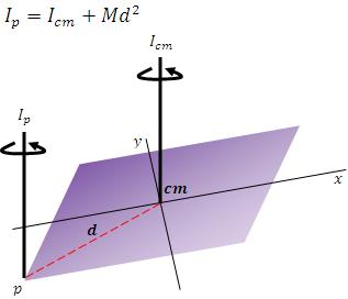 Teorema de los ejes paralelos en el momento de inercia