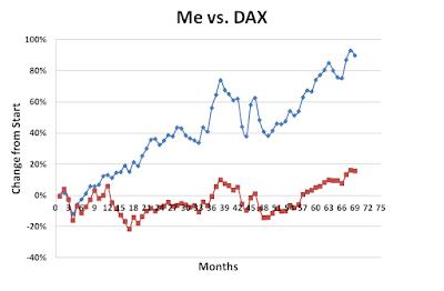 Me vs DAX during November 2017