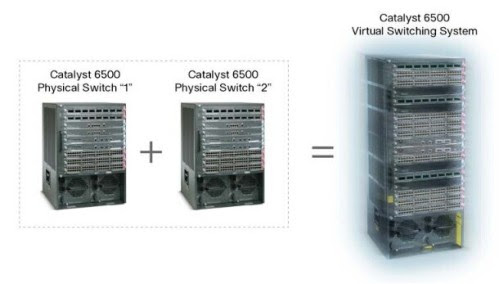 Cisco Catalyst 6500 Series VSS 1440