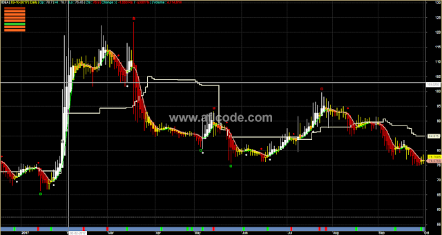Heiken Ashi Based Trading System