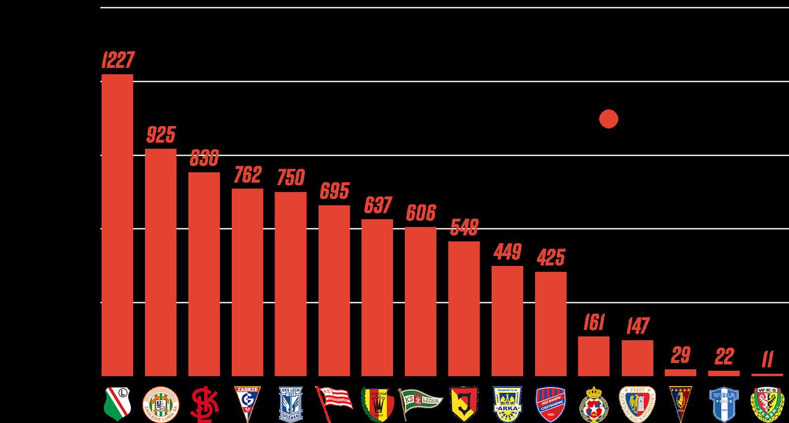 Klasyfikacja klubów pod względem rozegranych minut przez młodzieżowców z rocznika 1999 i młodsi po 9. kolejce PKO Ekstraklasy<br><br>Źródło: Opracowanie własne na podstawie ekstrastats.pl<br><br>graf. Bartosz Urban