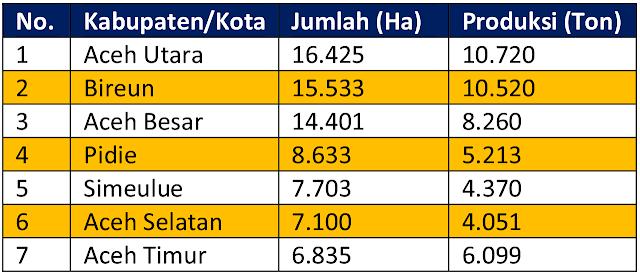 Komoditi Kelapa di Aceh