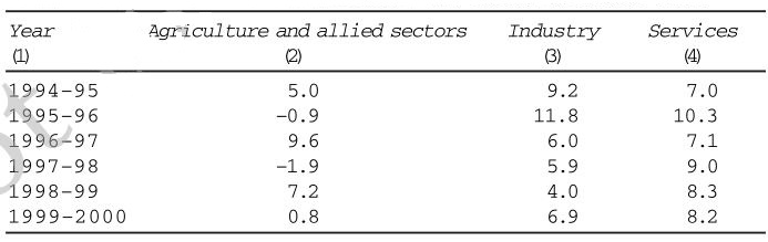 Question No 15 Statistics of economics