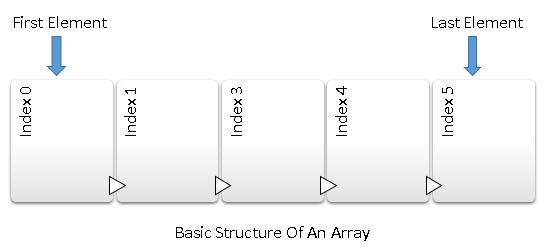Basic structure of an array