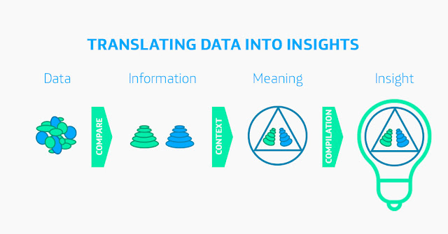 From Data to Insights.