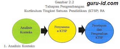 gambar cara penyusunan KTSP RA 2019