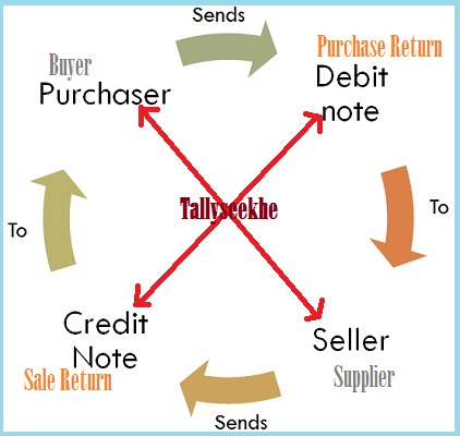 Debit Note Credit Note Sale Purchase Return in Hindi ~ tally