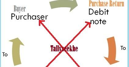 Debit Note Credit Note Sale Purchase Return in Hindi ~ tally seekhe