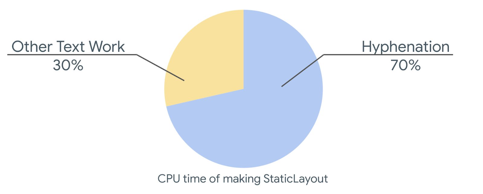 pie chart showing CPU of time spent making StaticLayout: Hyphenation takes up to 70% of the time spent measuring text, 30% Other text