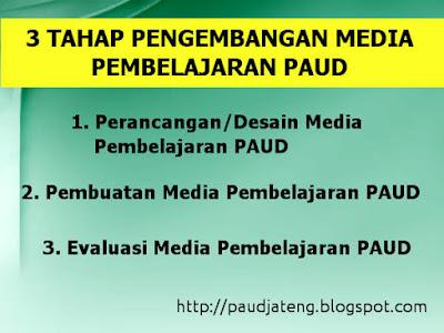 3 Tahap Pengembangan Media Pembelajaran PAUD