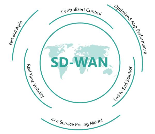 Distributor SD-WAN Indonesia