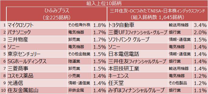 ひふみプラス、三井住友・DCつみたてNISA・日本株インデックスファンド組入上位10銘柄