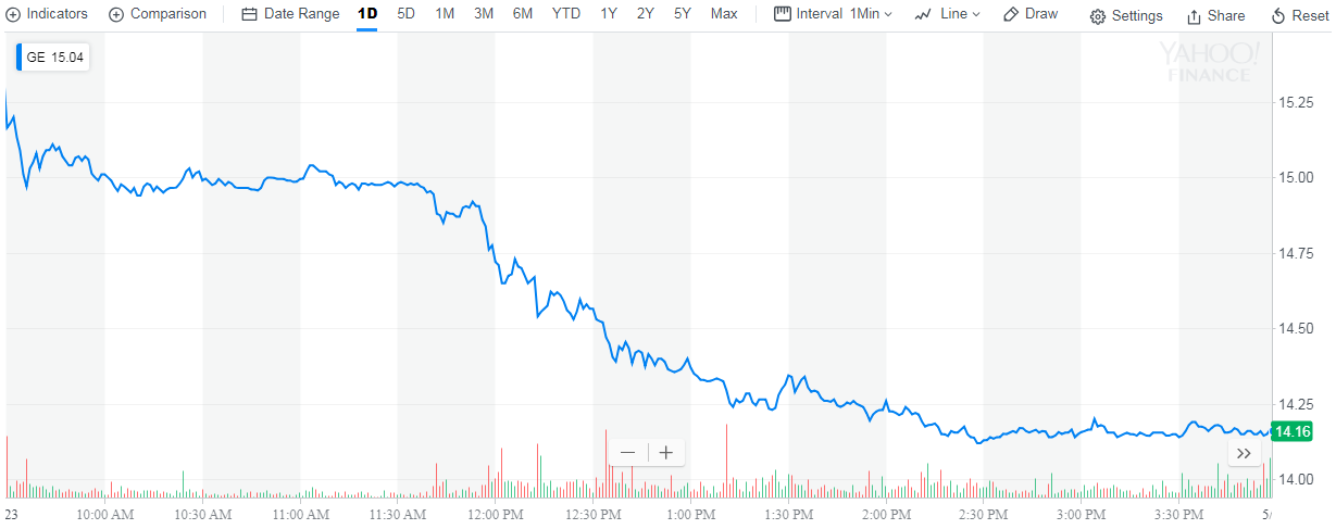 GE Stock Price, 23 May 2018, Source: Yahoo! Finance
