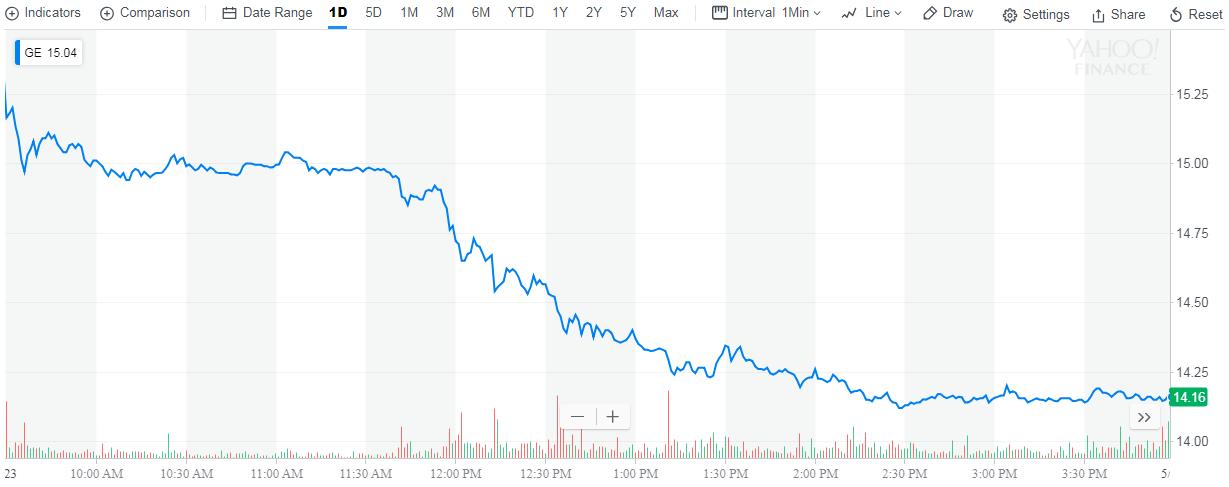 GE Stock Price, 23 May 2018, Source: Yahoo! Finance