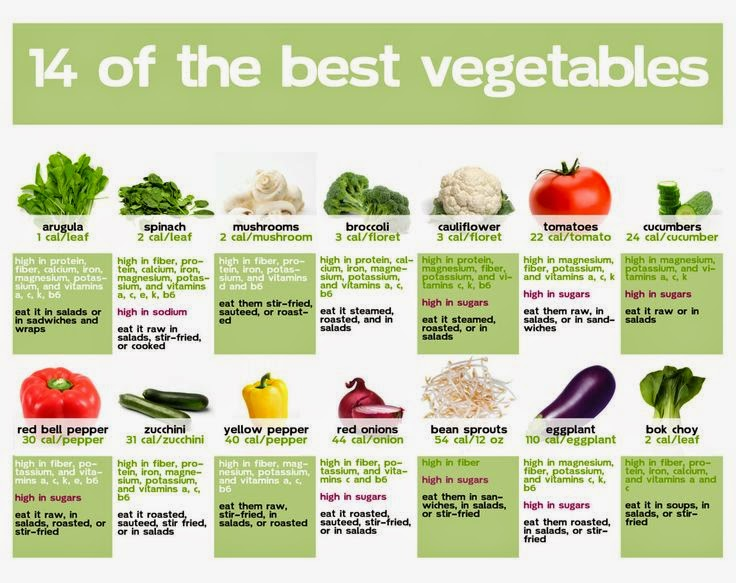 hover_share weight loss - 14 of the best vegetables