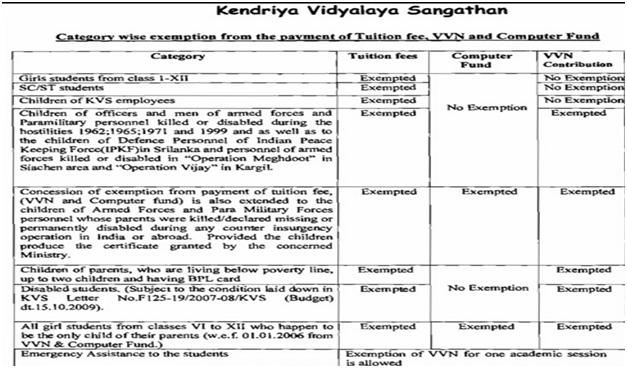 Kendriya Vidyalaya Sangathan Admission