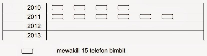 Contoh Soalan Kemahiran Menginterpretasikan Data Pegawai Teknologi Maklumat F41