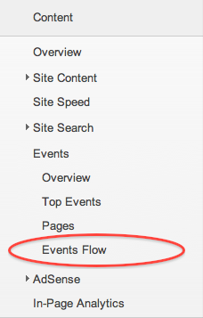 Google analytics solutions better insights with flow visualization event driven websites had a difficult time analyzing the impact from their visitors using flow visualization these are websites that land users on one url malvernweather Images