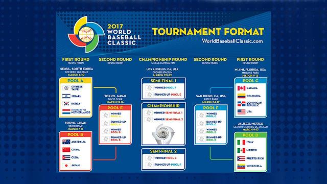 Cuba y el dos veces campeón Japón inaugurarán la llave B el 7 de marzoen el Tokio Dome.