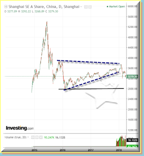SSEA long term chart, support line broke.