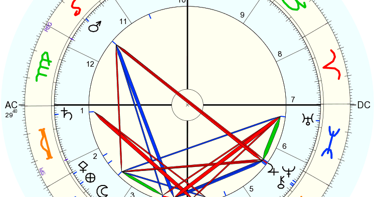 Left Wing Astrology: The Daughter Of My Best Friend's Sister
