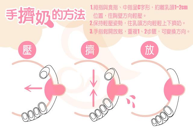 哺乳媽咪第一課~如何按摩乳房擠出「黃金初乳」!