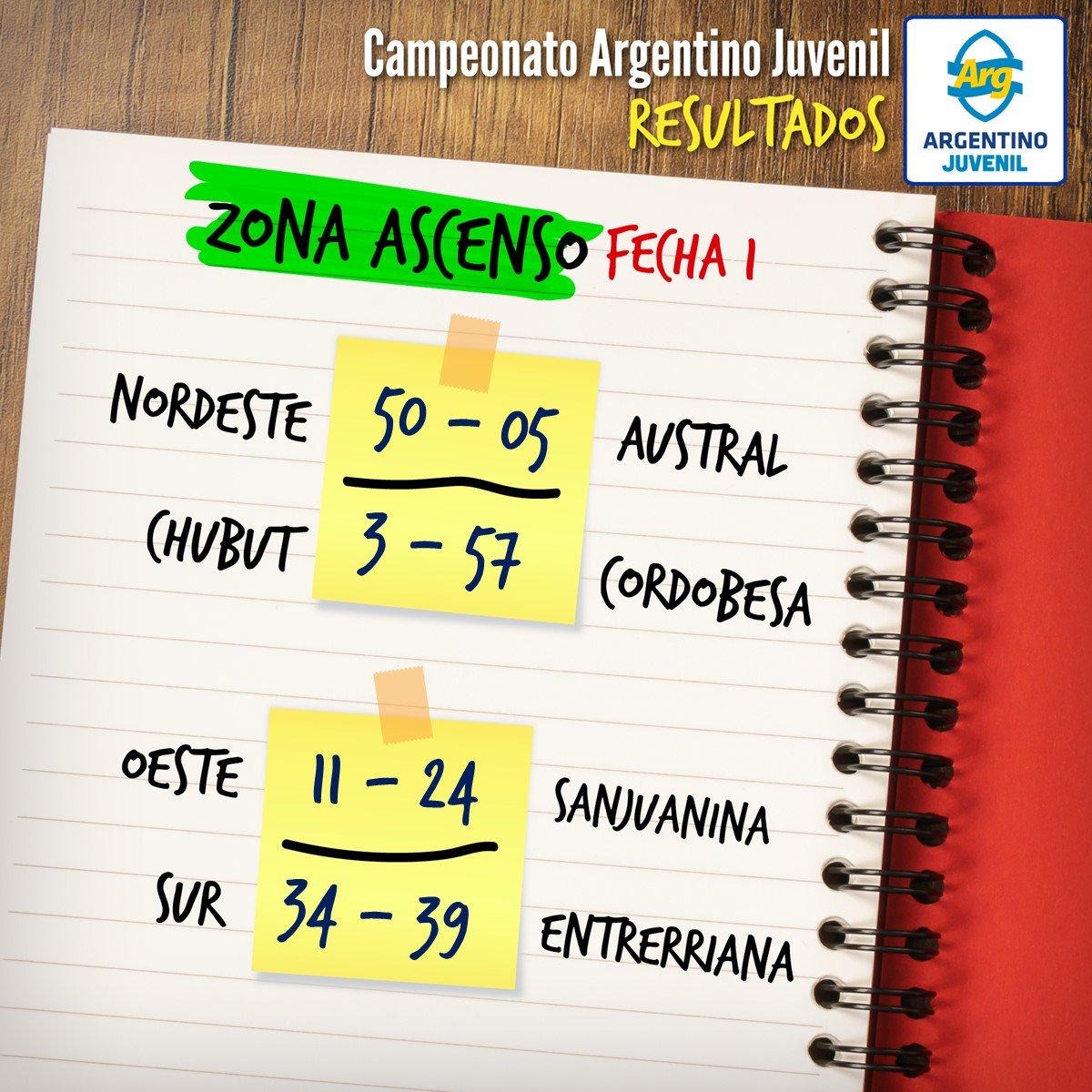 Fecha 1: resultados Zona Ascenso #ArgentinoJuvenilM18 #JugamosTodos