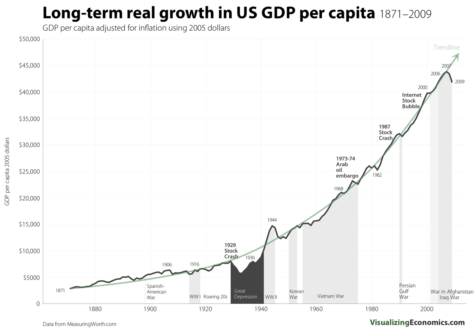 The Supply Side Wednesday Update Ritholtz S Gdp Chart