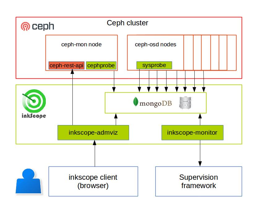 inkScope and ceph: Inkscope V1 3 installation on debian servers